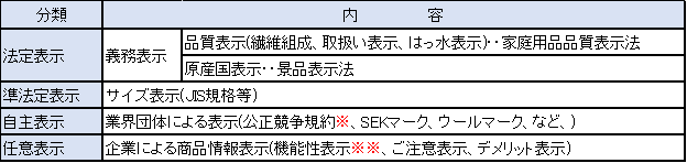 表1 表示の分類
