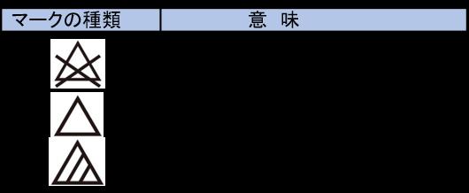 表2 漂白剤の取扱い表示