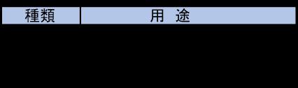 表3 漂白剤の種類と用途