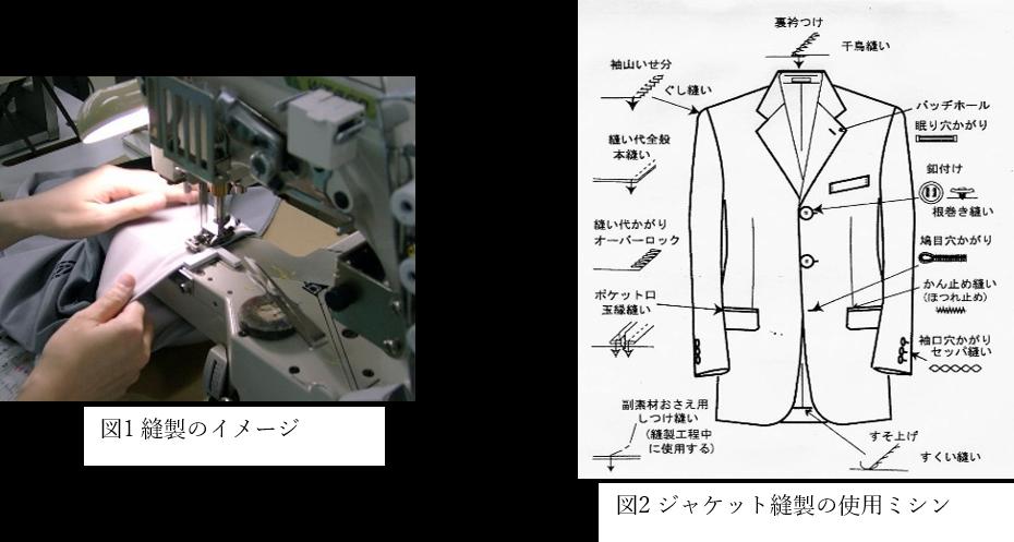 図1 縫製のイメージ、図2 ジャケット縫製の使用ミシン