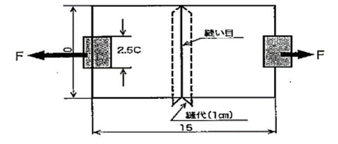 滑脱抵抗力試験のイメージ