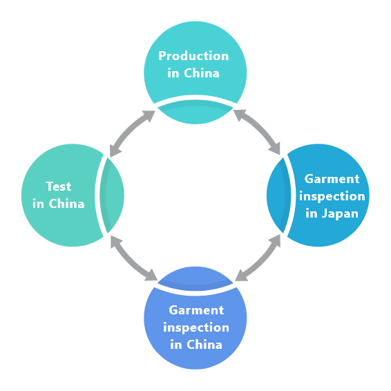 Cooperation among garment inspection centers in China and Japan